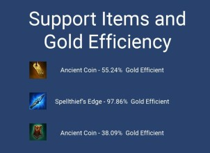 Support Items